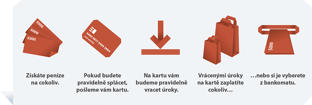 inzeráty na půjčky web